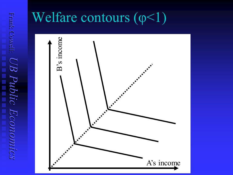 Frank Cowell: UB Public Economics Welfare contours (φ=1) A's income B's income