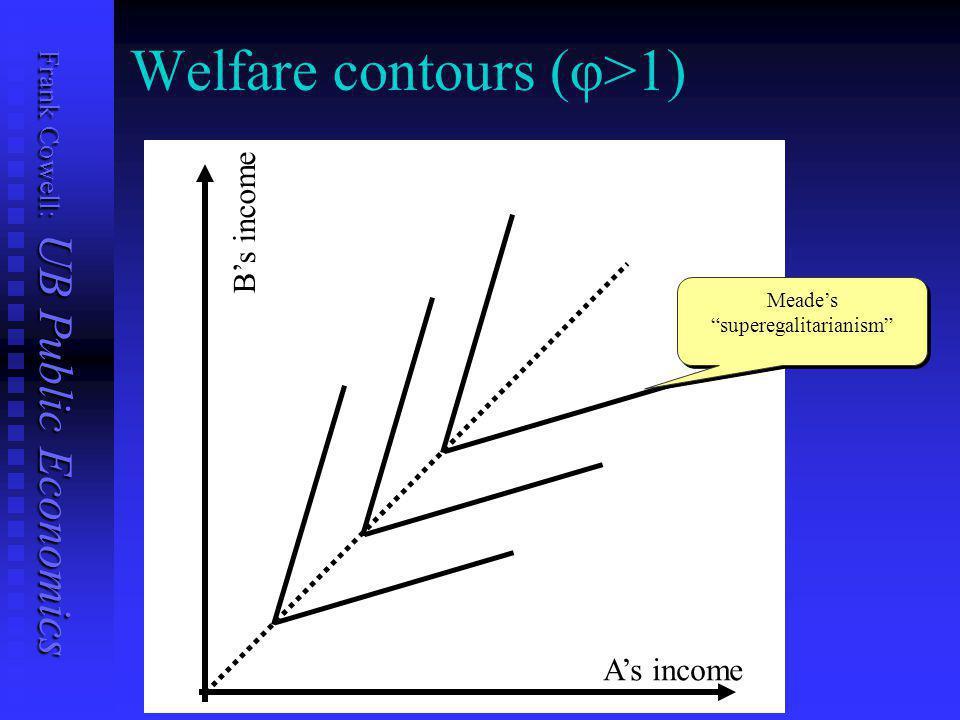 Frank Cowell: UB Public Economics Welfare contours (φ<1) A's income B's income
