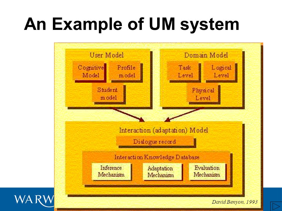 An Example of UM system David Benyon, 1993