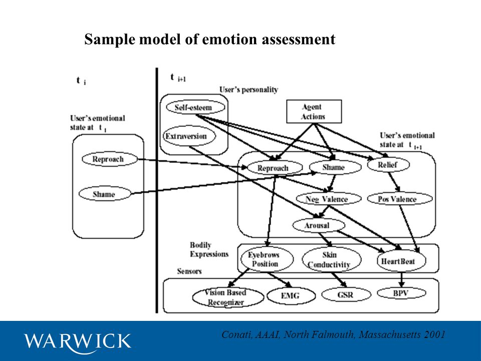 Sample model of emotion assessment Conati, AAAI, North Falmouth, Massachusetts 2001