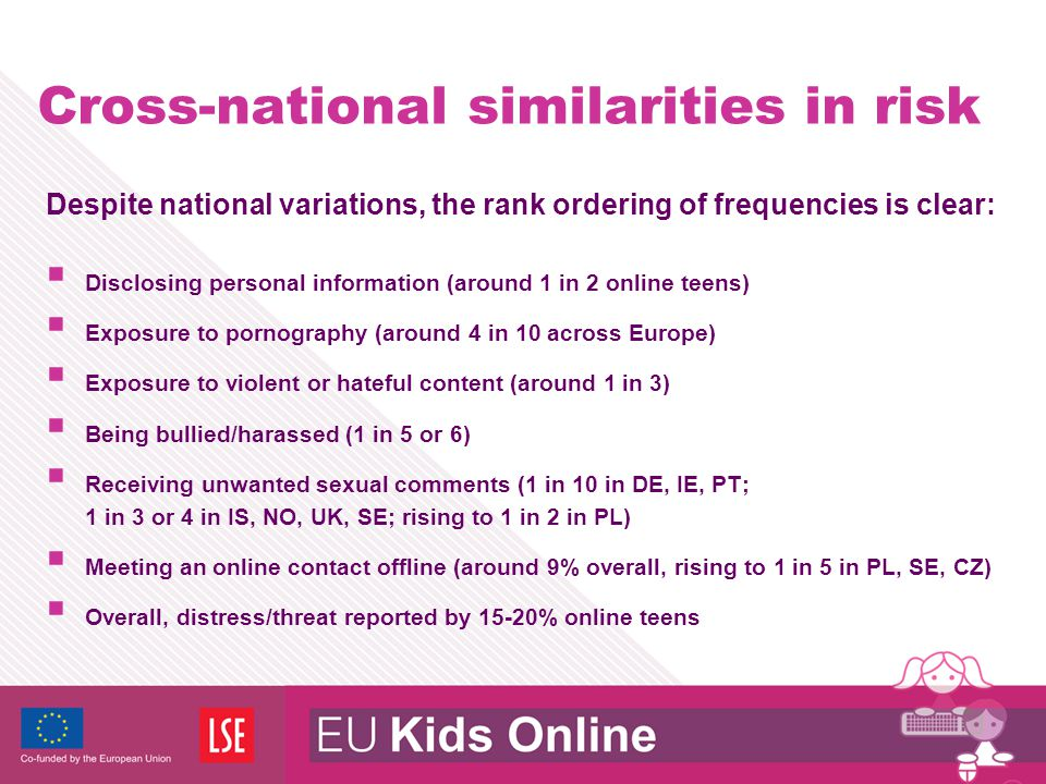 Cross-national similarities in risk Despite national variations, the rank ordering of frequencies is clear:  Disclosing personal information (around 1 in 2 online teens)  Exposure to pornography (around 4 in 10 across Europe)  Exposure to violent or hateful content (around 1 in 3)  Being bullied/harassed (1 in 5 or 6)  Receiving unwanted sexual comments (1 in 10 in DE, IE, PT; 1 in 3 or 4 in IS, NO, UK, SE; rising to 1 in 2 in PL)  Meeting an online contact offline (around 9% overall, rising to 1 in 5 in PL, SE, CZ)  Overall, distress/threat reported by 15-20% online teens