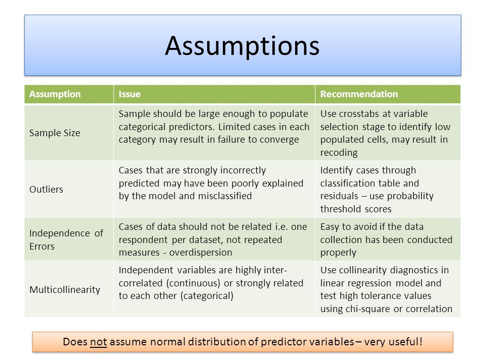 Assumptions AssumptionIssueRecommendation Sample Size Sample should be large enough to populate categorical predictors.