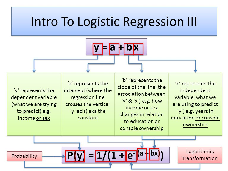 Intro To Logistic Regression III y = a + b x 'y' represents the dependent variable (what we are trying to predict) e.g.