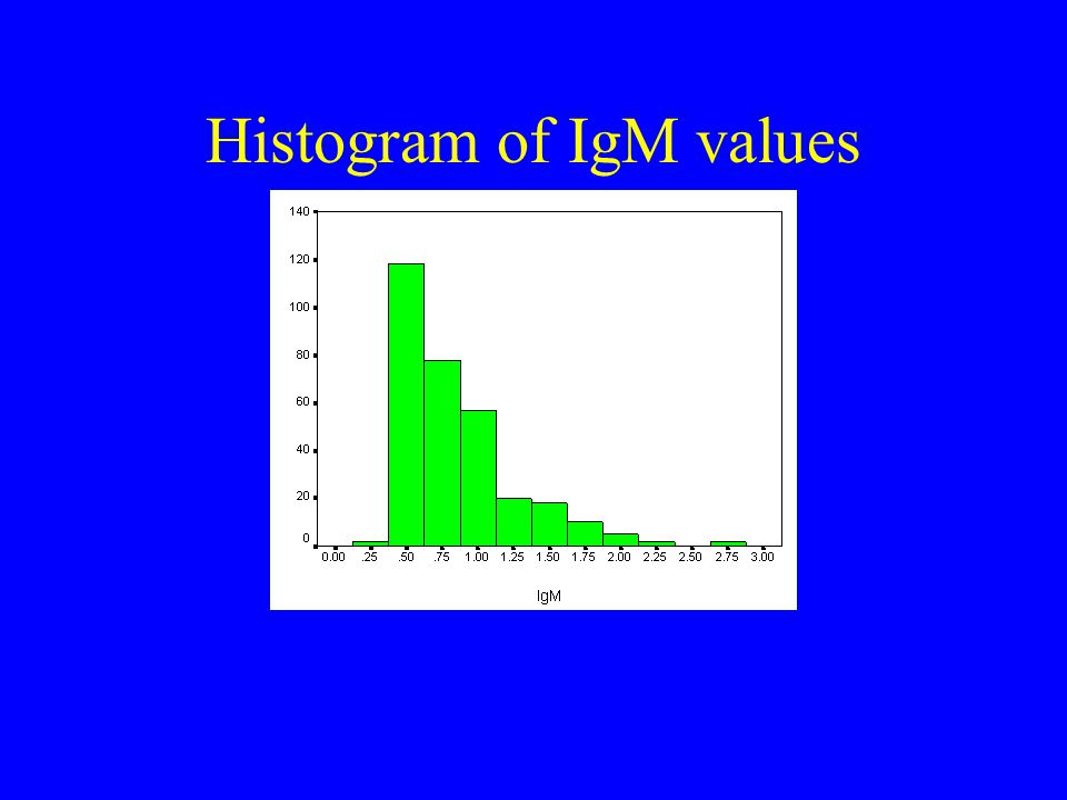 Histogram of IgM values