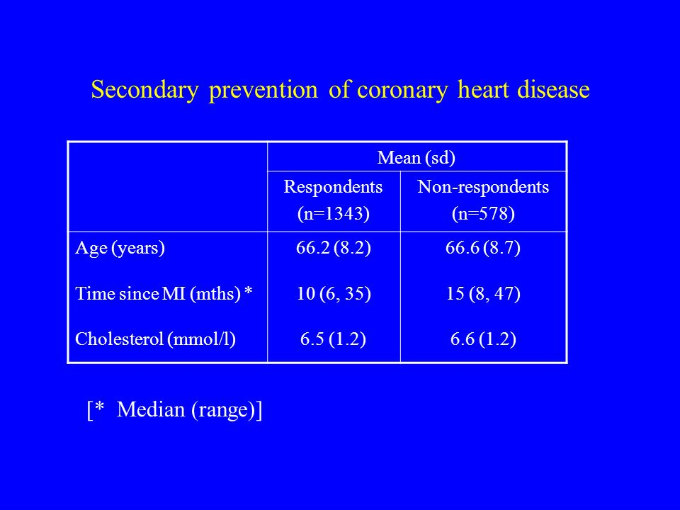 Secondary prevention of coronary heart disease Mean (sd) Respondents (n=1343) Non-respondents (n=578) Age (years)66.2 (8.2)66.6 (8.7) Time since MI (mths) *10 (6, 35)15 (8, 47) Cholesterol (mmol/l)6.5 (1.2)6.6 (1.2) [* Median (range)]
