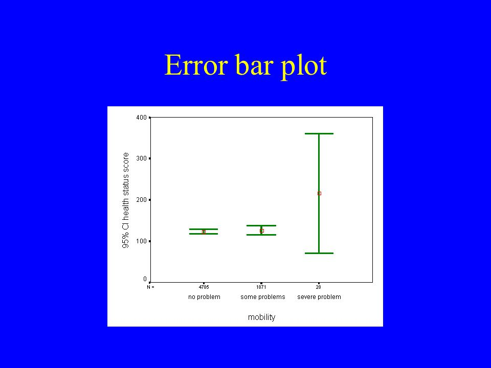 Error bar plot