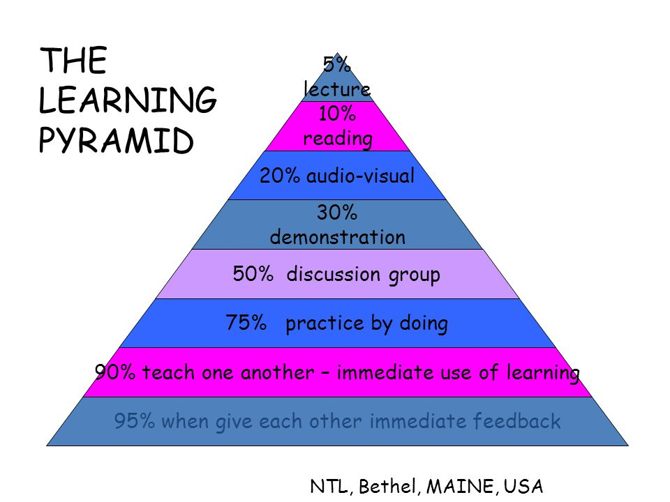 5% lecture 10% reading 20% audio-visual 30% demonstration 50% discussion group 75% practice by doing 90% teach one another – immediate use of learning 95% when give each other immediate feedback NTL, Bethel, MAINE, USA THE LEARNING PYRAMID