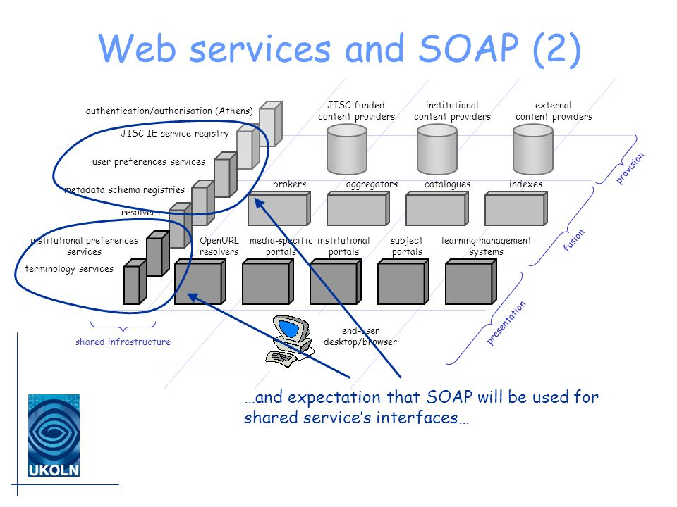 Web services and SOAP (2) JISC-funded content providers institutional content providers external content providers brokersaggregatorscataloguesindexes institutional portals subject portals learning management systems media-specific portals end-user desktop/browser presentation fusion provision OpenURL resolvers shared infrastructure authentication/authorisation (Athens) JISC IE service registry institutional preferences services terminology services user preferences services resolvers metadata schema registries …and expectation that SOAP will be used for shared service's interfaces…