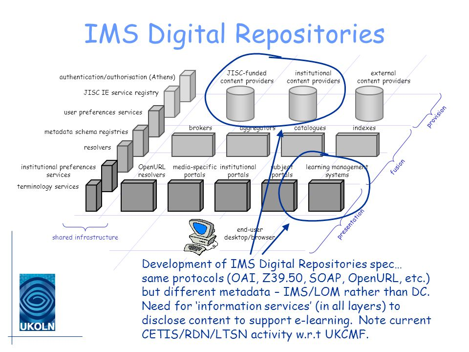 IMS Digital Repositories JISC-funded content providers institutional content providers external content providers brokersaggregatorscataloguesindexes