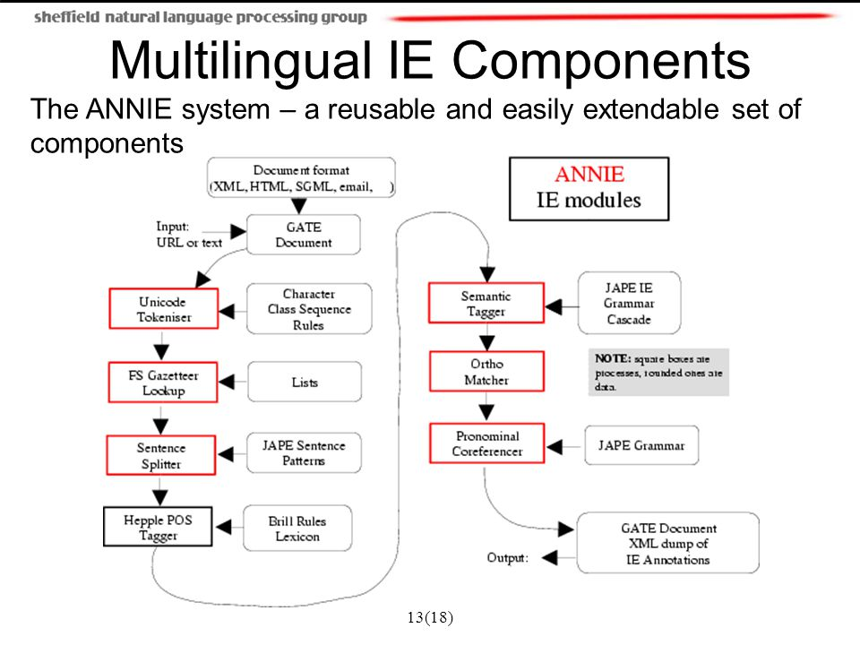 13(18) Multilingual IE Components The ANNIE system – a reusable and easily extendable set of components