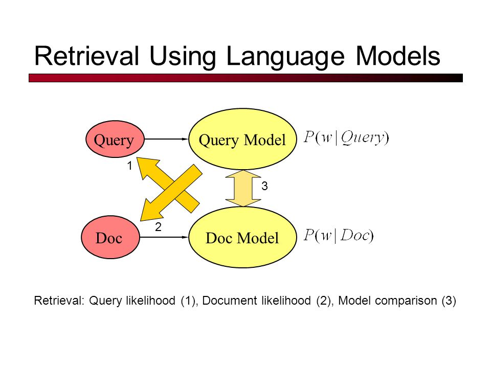 Retrieval Using Language Models Query ModelQuery Doc ModelDoc Retrieval: Query likelihood (1), Document likelihood (2), Model comparison (3) 1 2 3
