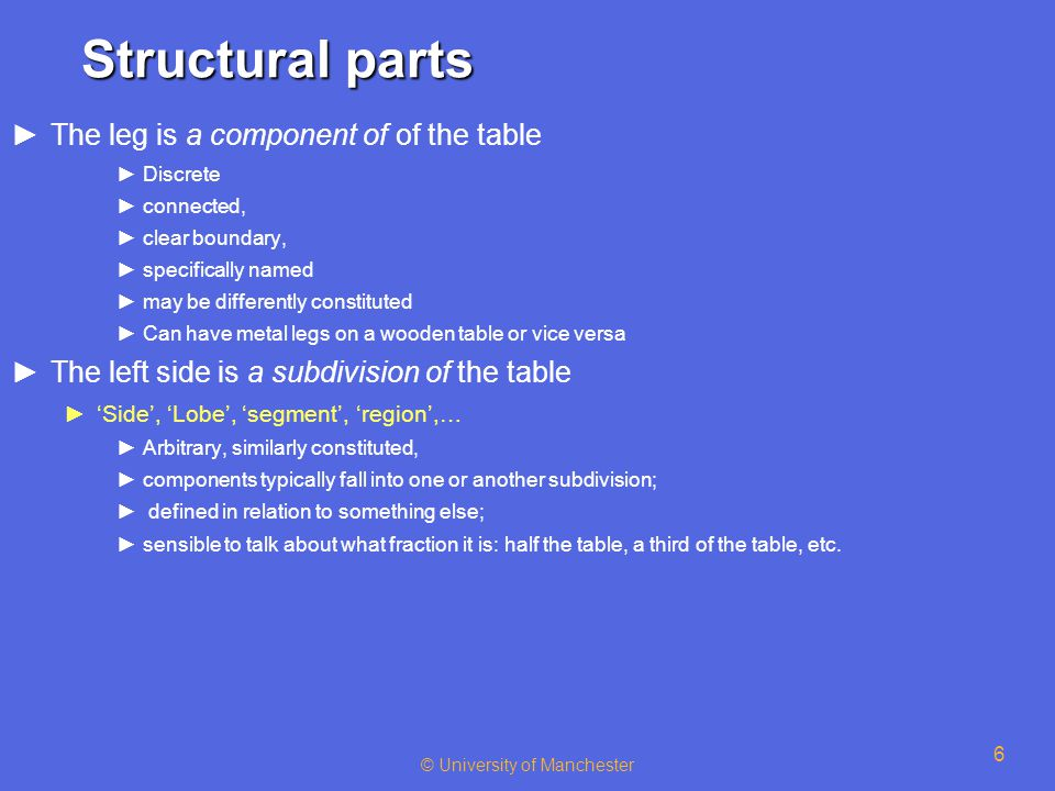 © University of Manchester 6 Structural parts ►The leg is a component of of the table ►Discrete ►connected, ►clear boundary, ►specifically named ►may be differently constituted ►Can have metal legs on a wooden table or vice versa ►The left side is a subdivision of the table ►'Side', 'Lobe', 'segment', 'region',… ►Arbitrary, similarly constituted, ►components typically fall into one or another subdivision; ► defined in relation to something else; ►sensible to talk about what fraction it is: half the table, a third of the table, etc.