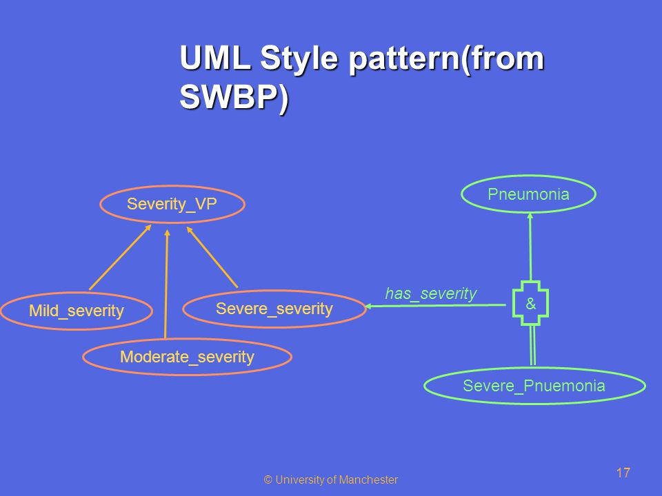 © University of Manchester 17 UML Style pattern(from SWBP) Severe_Pnuemonia Mild_severity Moderate_severity Severe_severity Severity_VP Pneumonia & has_severity