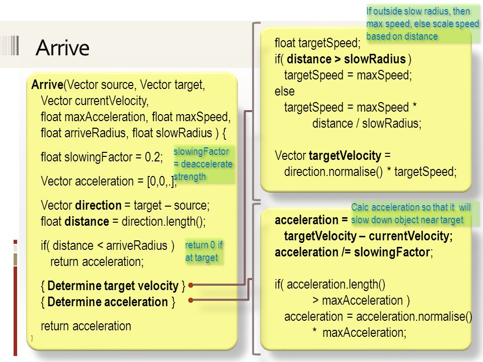 Arrive (Vector source, Vector target, Vector currentVelocity, float maxAcceleration, float maxSpeed, float arriveRadius, float slowRadius ) { float slowingFactor = 0.2; Vector acceleration = [0,0,.]; Vector direction = target – source; float distance = direction.length(); if( distance < arriveRadius ) return acceleration; { Determine target velocity } { Determine acceleration } return acceleration } float targetSpeed; if( distance > slowRadius ) targetSpeed = maxSpeed; else targetSpeed = maxSpeed * distance / slowRadius; Vector targetVelocity = direction.normalise() * targetSpeed; acceleration = targetVelocity – currentVelocity; acceleration /= slowingFactor ; if( acceleration.length() > maxAcceleration ) acceleration = acceleration.normalise() * maxAcceleration; If outside slow radius, then max speed, else scale speed based on distance Calc acceleration so that it will slow down object near target slowingFactor = deaccelerate strength return 0 if at target