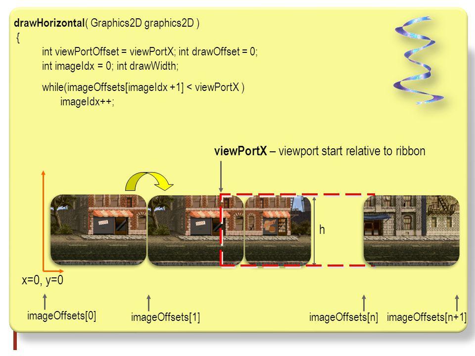 drawHorizontal ( Graphics2D graphics2D ) { int viewPortOffset = viewPortX; int drawOffset = 0; int imageIdx = 0; int drawWidth; while(imageOffsets[imageIdx +1] < viewPortX ) imageIdx++; h x=0, y=0 viewPortX – viewport start relative to ribbon imageOffsets[0] imageOffsets[1]imageOffsets[n+1]imageOffsets[n]