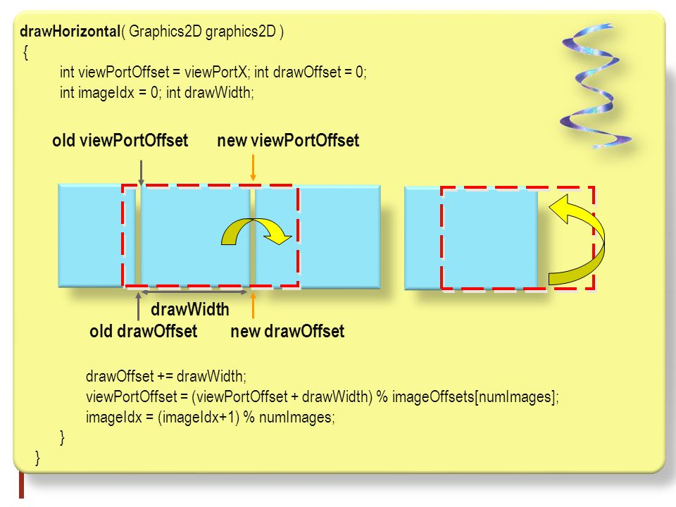 drawHorizontal ( Graphics2D graphics2D ) { int viewPortOffset = viewPortX; int drawOffset = 0; int imageIdx = 0; int drawWidth; drawOffset += drawWidth; viewPortOffset = (viewPortOffset + drawWidth) % imageOffsets[numImages]; imageIdx = (imageIdx+1) % numImages; } old drawOffset drawWidth new drawOffset old viewPortOffsetnew viewPortOffset