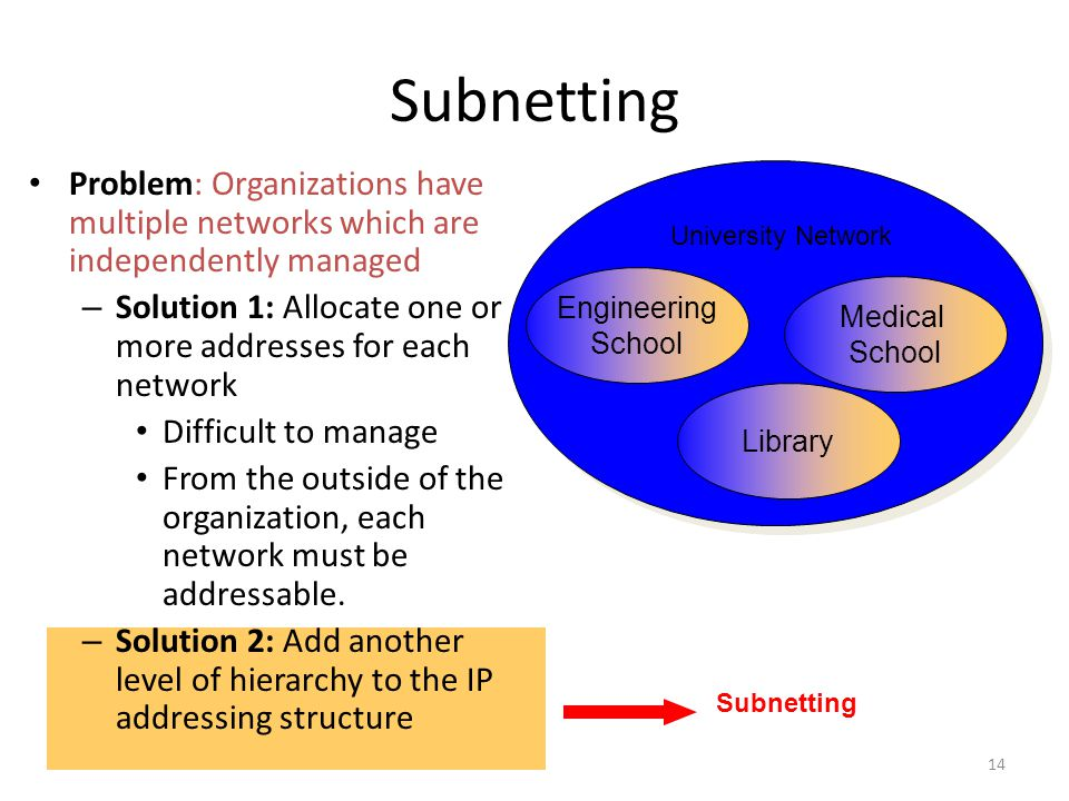Subnetting Problem: Organizations have multiple networks which are independently managed – Solution 1: Allocate one or more addresses for each network