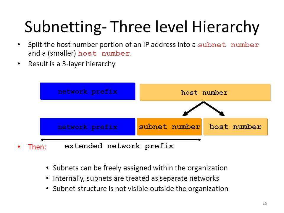 Subnetting- Three level Hierarchy Split the host number portion of an IP address into a subnet number and a (smaller) host number. Result is a 3-layer