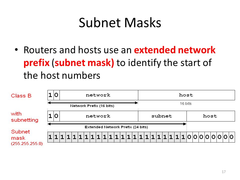 Routers and hosts use an extended network prefix (subnet mask) to identify the start of the host numbers * There are different ways of subnetting. Com