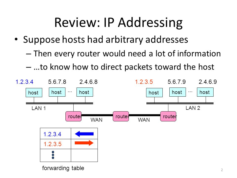 Review: IP Addressing Suppose hosts had arbitrary addresses – Then every router would need a lot of information – …to know how to direct packets towar