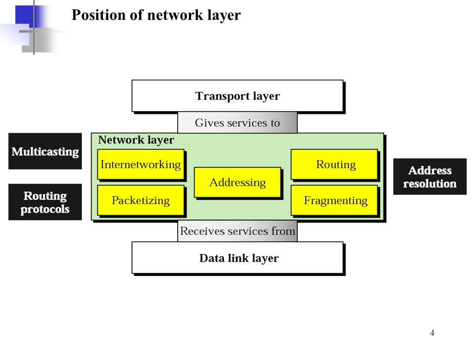 5 Network layer duties The key is interconnecting different networks (various LAN technologies, telephone network, satellite link, ATM networks etc.) and making them look the same to the upper layer; i.e.