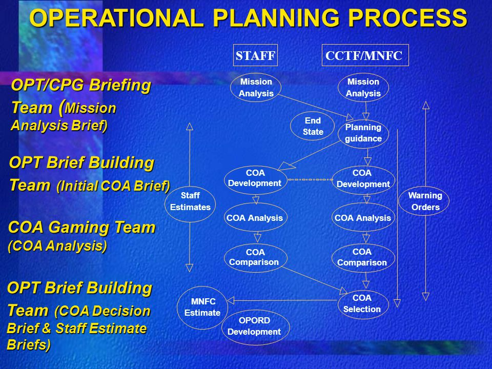 OPERATIONAL PLANNING PROCESS End State STAFFCCTF/MNFC Mission Analysis Planning guidance COA Development COA Analysis COA Comparison COA Selection Mission Analysis COA Development COA Analysis COA Comparison OPORD Development Warning Orders Staff Estimates MNFC Estimate OPT/CPG Briefing Team ( Mission Analysis Brief) OPT Brief Building Team (Initial COA Brief) OPT Brief Building Team (COA Decision Brief & Staff Estimate Briefs) COA Gaming Team (COA Analysis)