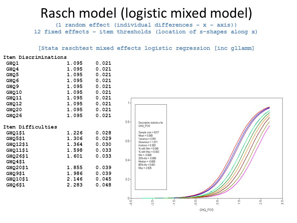 Rasch model (logistic mixed model) (1 random effect (individual differences – x – axis)) 12 fixed effects – item thresholds (location of s-shapes alon