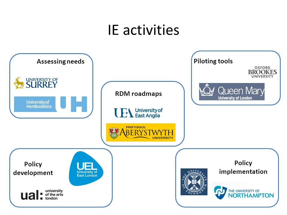 IE activities Assessing needs RDM roadmaps Piloting tools Policy development Policy implementation