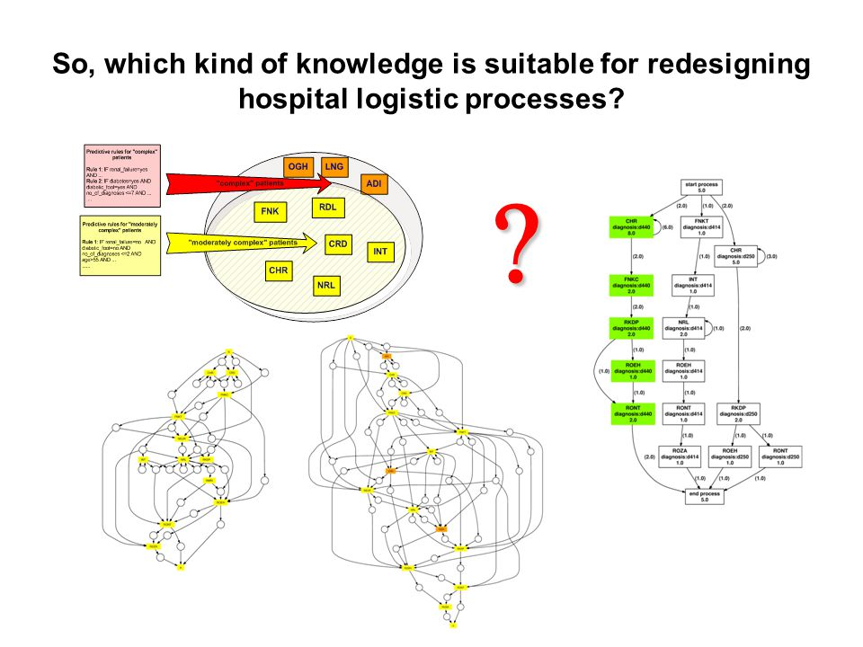So, which kind of knowledge is suitable for redesigning hospital logistic processes? 