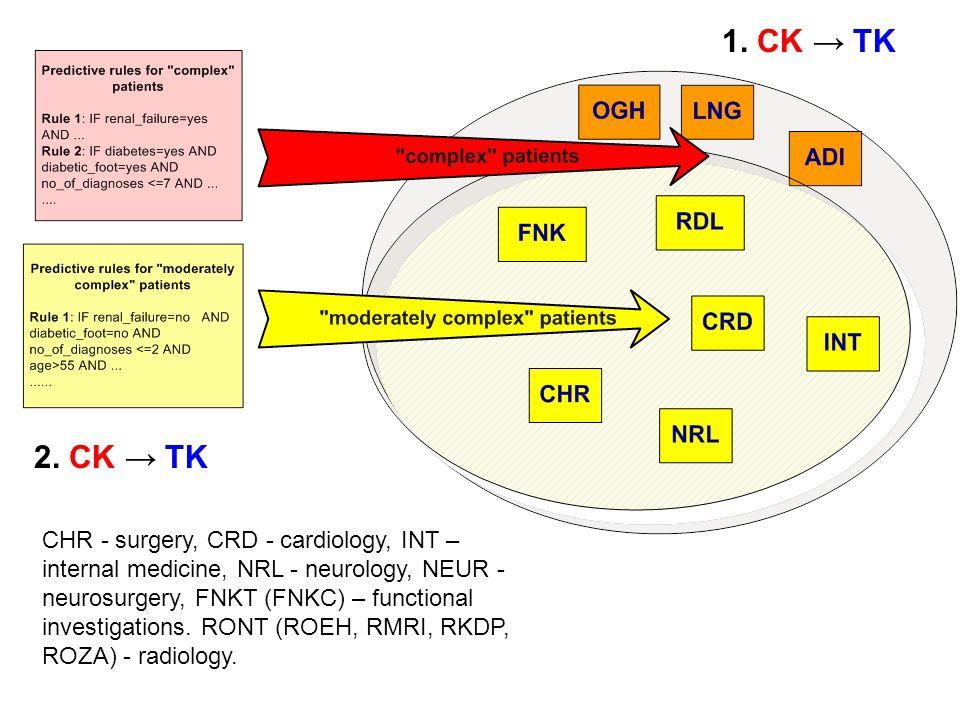 CHR - surgery, CRD - cardiology, INT – internal medicine, NRL - neurology, NEUR - neurosurgery, FNKT (FNKC) – functional investigations.