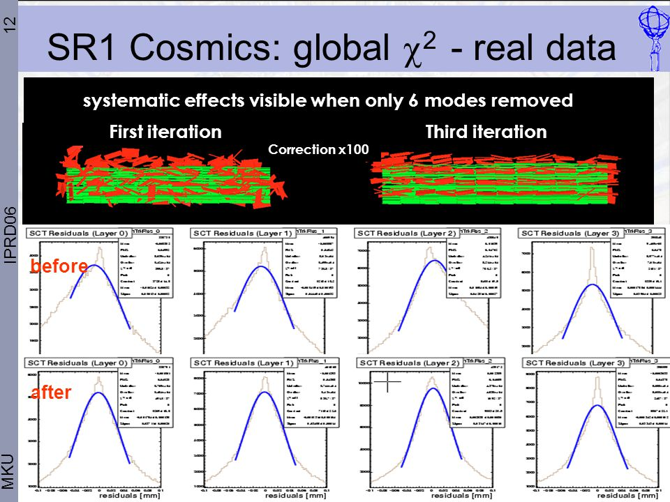 12 SR1 Cosmics: global  2 - real data MKU IPRD06 First iteration Third iteration Correction x100 systematic effects visible when only 6 modes removed before after
