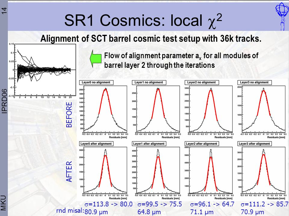 14 MKU SR1 Cosmics: local  2 Flow of alignment parameter a x for all modules of barrel layer 2 through the iterations Alignment of SCT barrel cosmic test setup with 36k tracks.