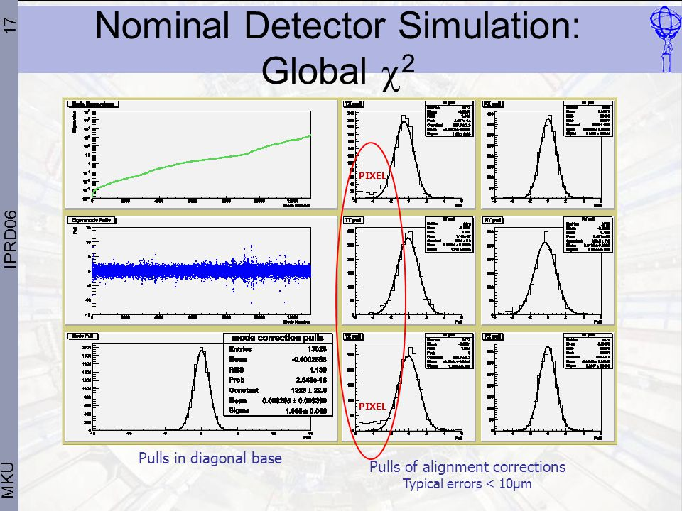 17 MKU IPRD06 x100 Pulls of alignment corrections Typical errors < 10μm PIXEL Pulls in diagonal base Nominal Detector Simulation: Global  2