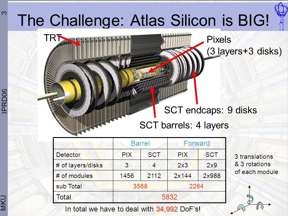 3 MKU IPRD06 The Challenge: Atlas Silicon is BIG.