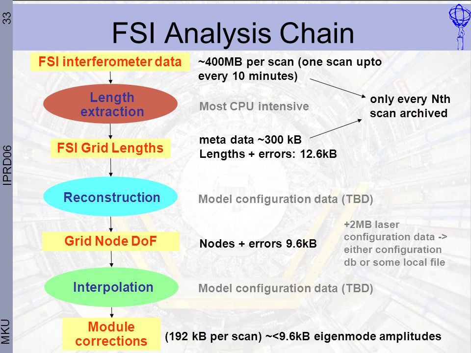 33 MKU IPRD06 FSI Analysis Chain FSI Grid Lengths Reconstruction Module corrections Interpolation Grid Node DoF FSI interferometer data Length extraction ~400MB per scan (one scan upto every 10 minutes) Model configuration data (TBD) (192 kB per scan) ~<9.6kB eigenmode amplitudes +2MB laser configuration data -> either configuration db or some local file Most CPU intensive Nodes + errors 9.6kB meta data ~300 kB Lengths + errors: 12.6kB Model configuration data (TBD) only every Nth scan archived