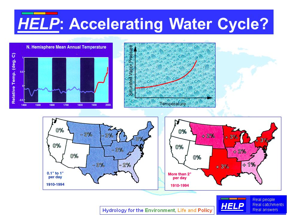 HELP: Accelerating Water Cycle?