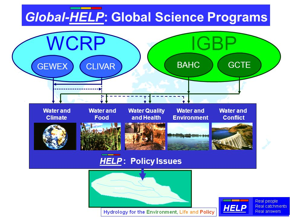 Water and Water and Water Quality Water and Water and Climate Food and Health Environment Conflict HELP : Policy Issues Global-HELP: Global Science Programs WCRPIGBP GCTEBAHC GEWEXCLIVAR