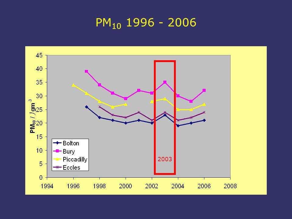 Urban PM 10 emission trends