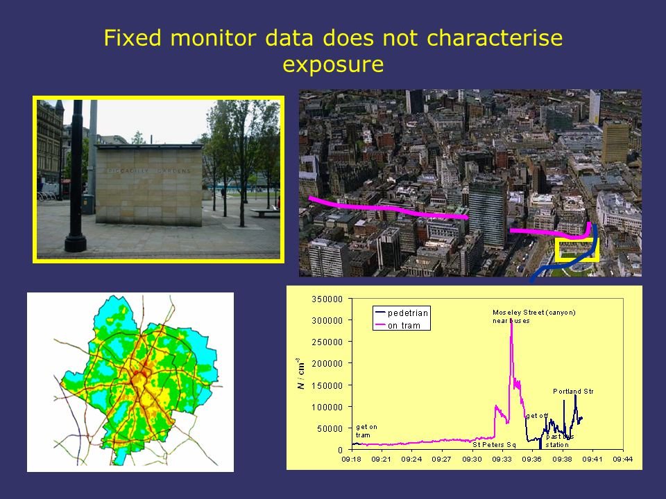 Fixed monitor data does not characterise exposure