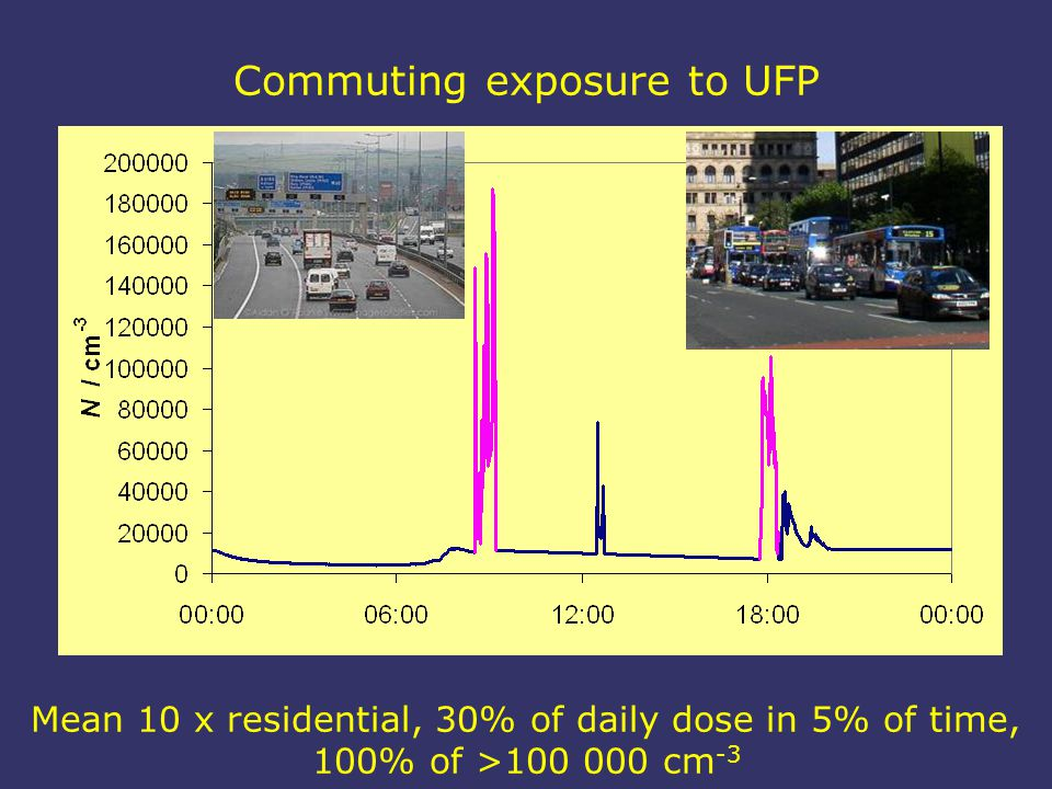 Commuting exposure to UFP Mean 10 x residential, 30% of daily dose in 5% of time, 100% of >100 000 cm -3