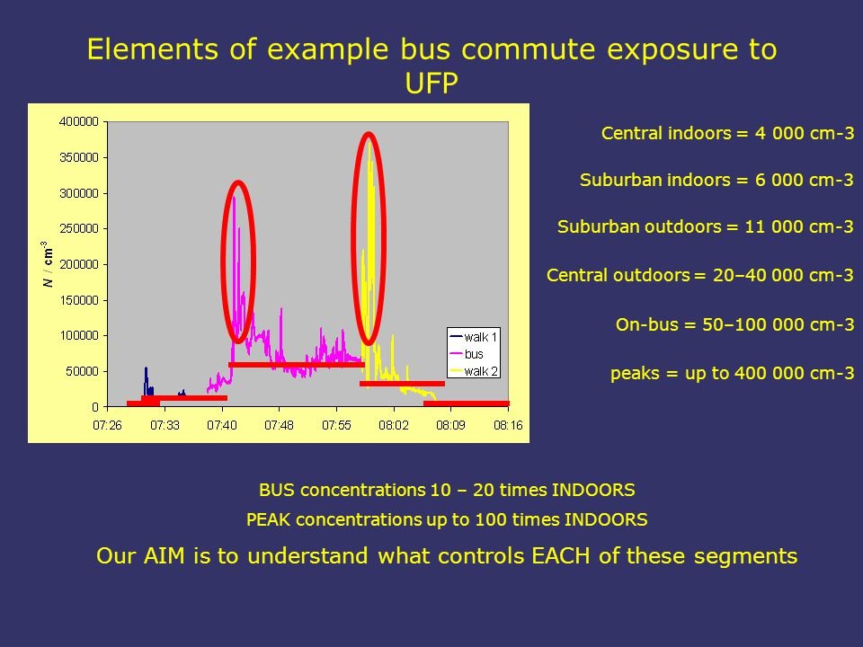 Elements of example bus commute exposure to UFP Suburban indoors = 6 000 cm-3 Central indoors = 4 000 cm-3 Suburban outdoors = 11 000 cm-3 Central outdoors = 20–40 000 cm-3 On-bus = 50–100 000 cm-3 peaks = up to 400 000 cm-3 BUS concentrations 10 – 20 times INDOORS PEAK concentrations up to 100 times INDOORS Our AIM is to understand what controls EACH of these segments