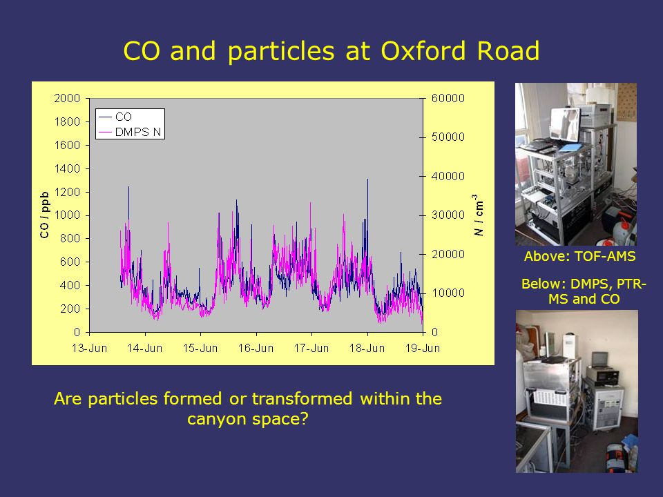 CO and particles at Oxford Road Are particles formed or transformed within the canyon space.
