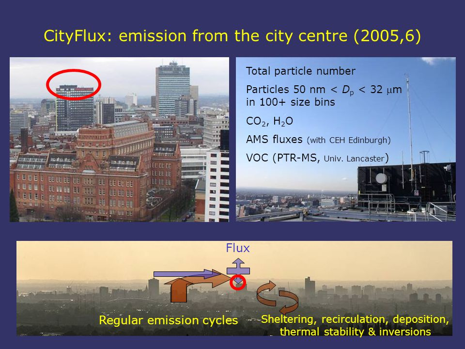 CityFlux: emission from the city centre (2005,6) Regular emission cycles Sheltering, recirculation, deposition, thermal stability & inversions Total particle number Particles 50 nm < D p < 32 m in 100+ size bins CO 2, H 2 O AMS fluxes (with CEH Edinburgh) VOC (PTR-MS, Univ.