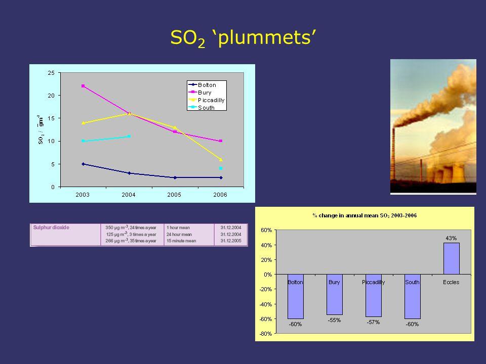 SO 2 'plummets'