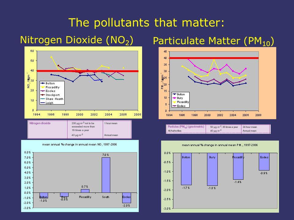Nitrogen Dioxide (NO 2 ) Particulate Matter (PM 10 )