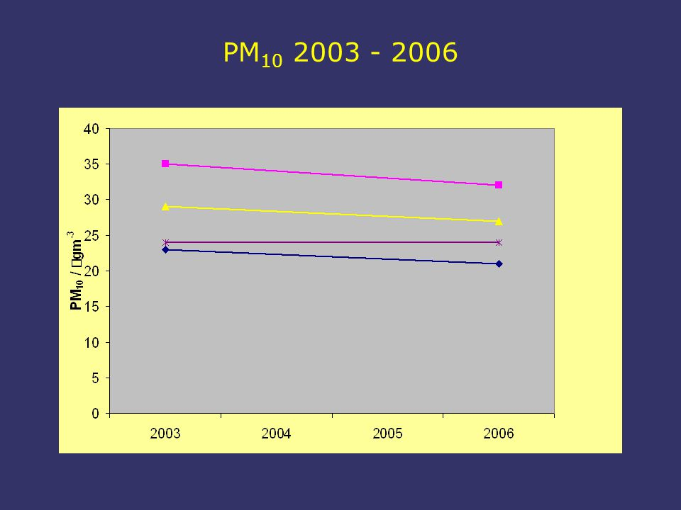 PM 10 2003 - 2006