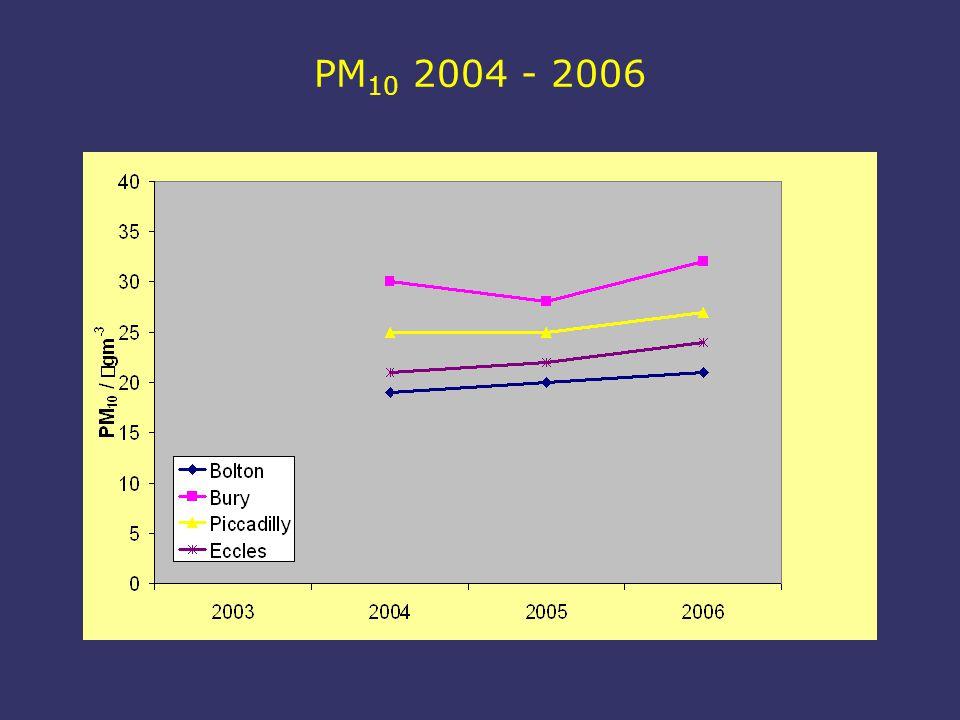 PM 10 2004 - 2006