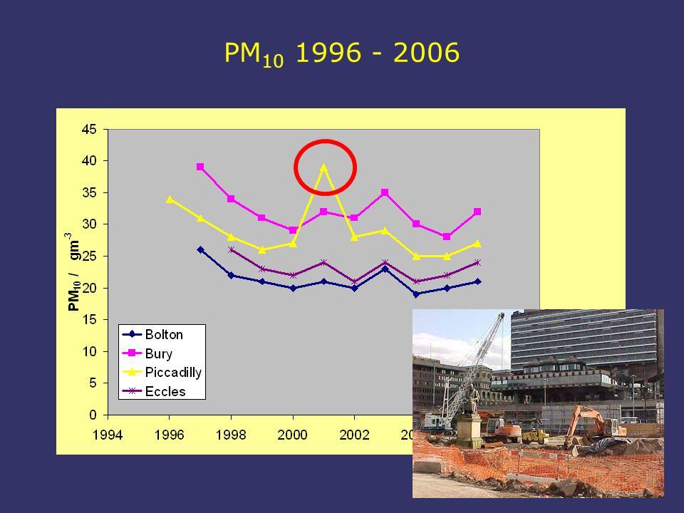 PM 10 1996 - 2006