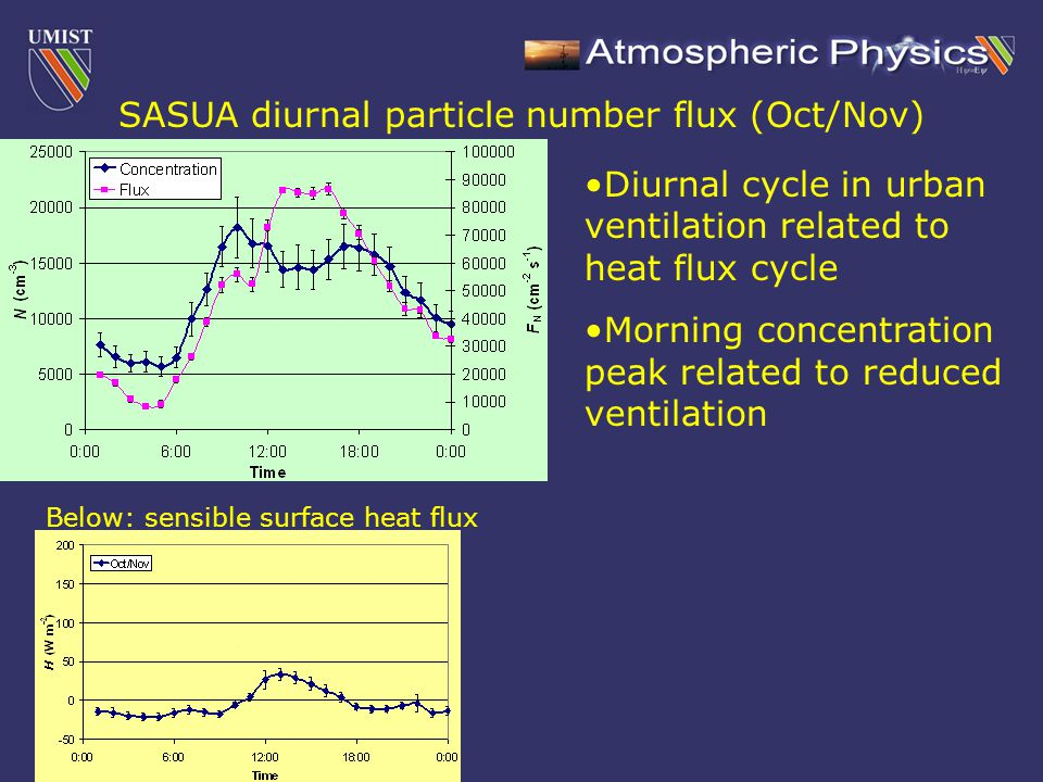 SASUA diurnal particle number flux (Oct/Nov) Below: sensible surface heat flux Diurnal cycle in urban ventilation related to heat flux cycle Morning concentration peak related to reduced ventilation