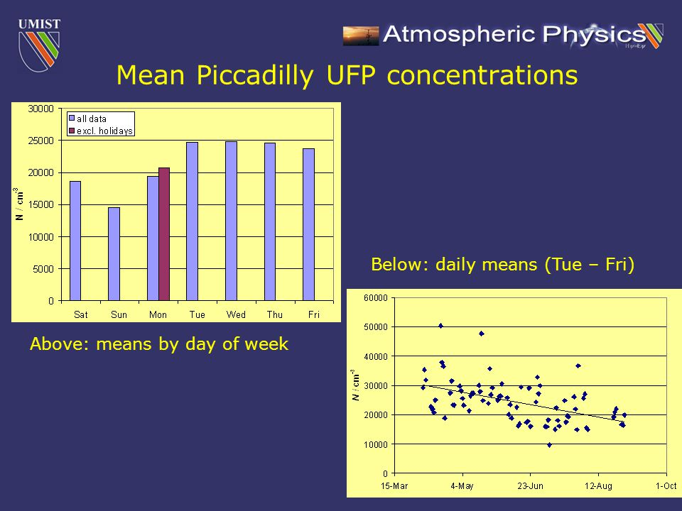 Mean Piccadilly UFP concentrations Above: means by day of week Below: daily means (Tue – Fri)